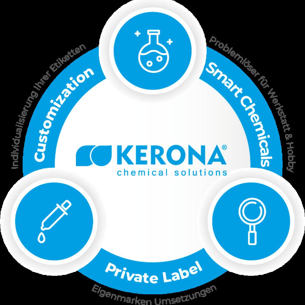 Kerona Chemical Solutions